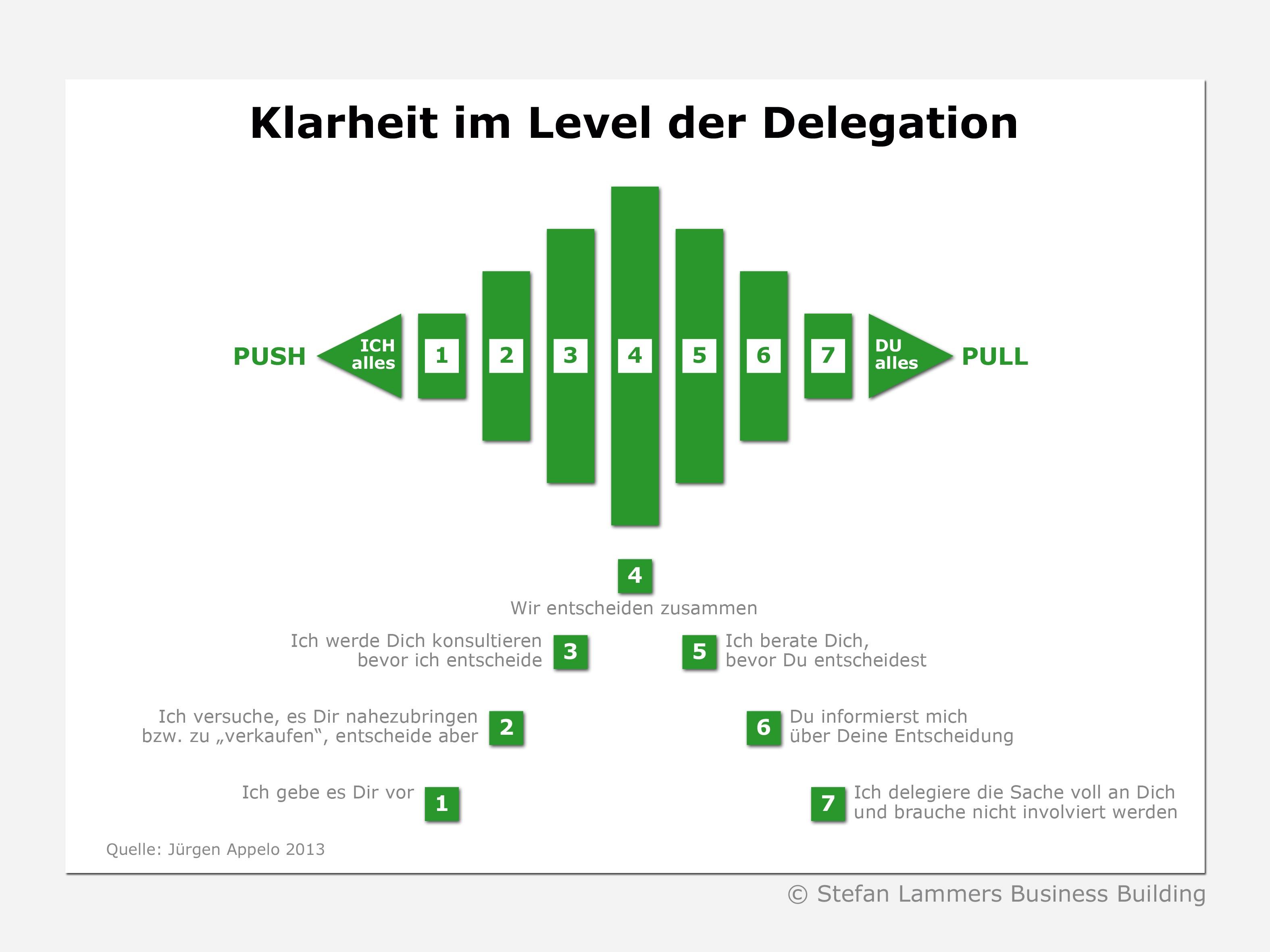 Wie man mit dem Delegationspoker Missverständnisse im Team vermeidet und mehr Klarheit für die Verantwortung der Mitarbeitenden schafft
